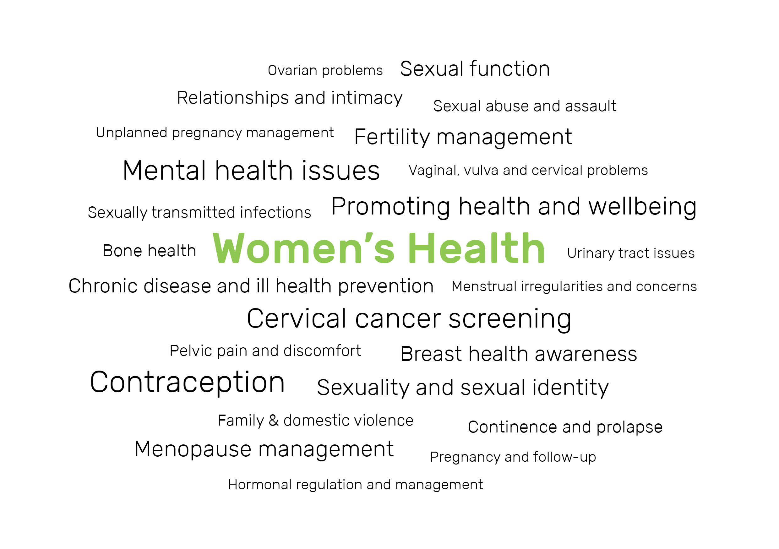 Women S Health Issues Addressed At Fwhc Fremantle Women S Health Centre